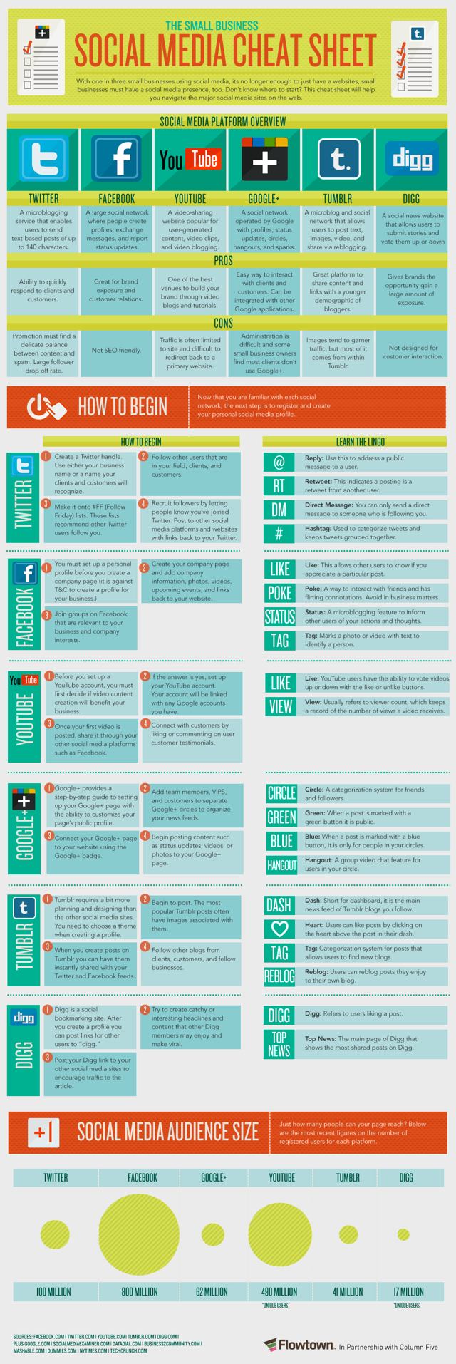 social media cheat sheet for small business