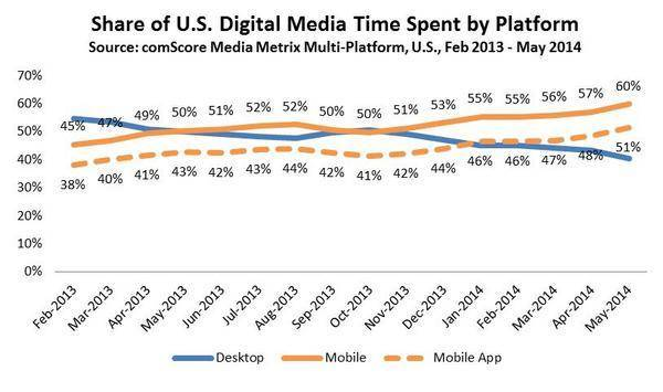 Share-of-US-Digital-Media-Time-Spent-by-Platform_reference