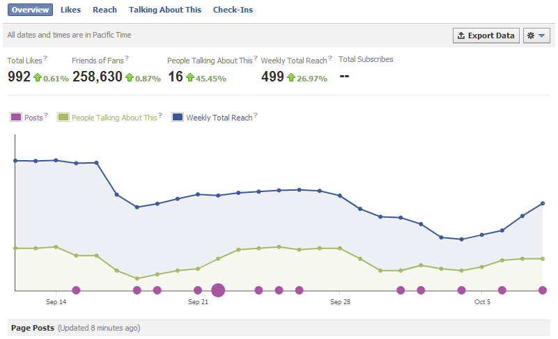 tracking facebook engagement